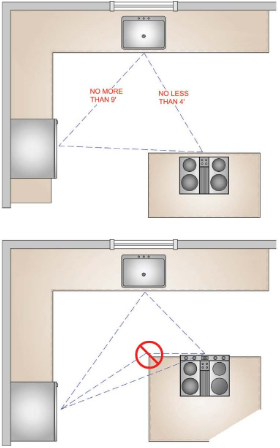 Work Triangle the importance of planning the kitchen work triangle into your